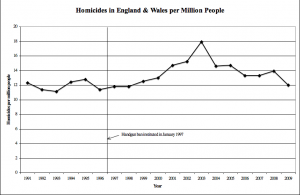 UK Homicide Rates post Gun Ban England Wales