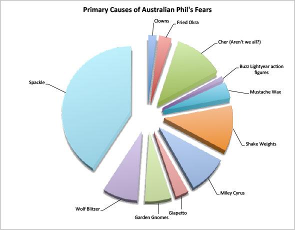 Australian Phil's Fears